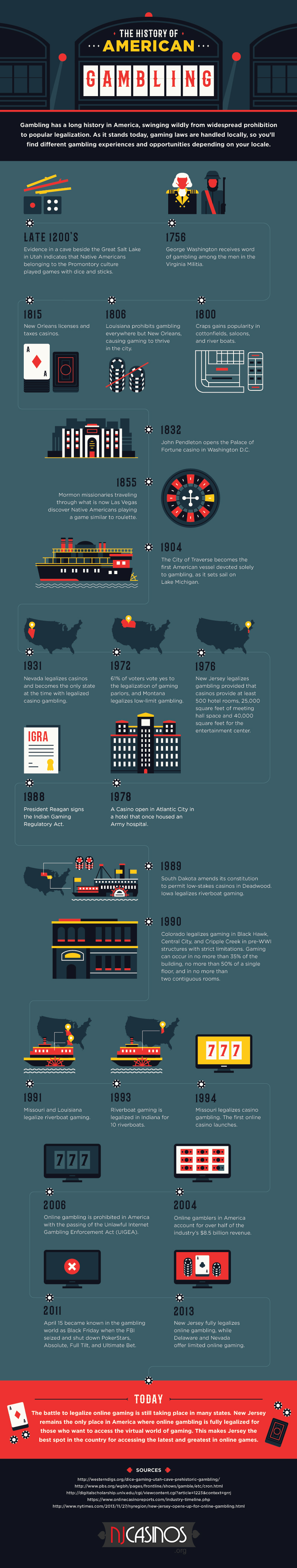 Infographic: The History of Gambling in the United States